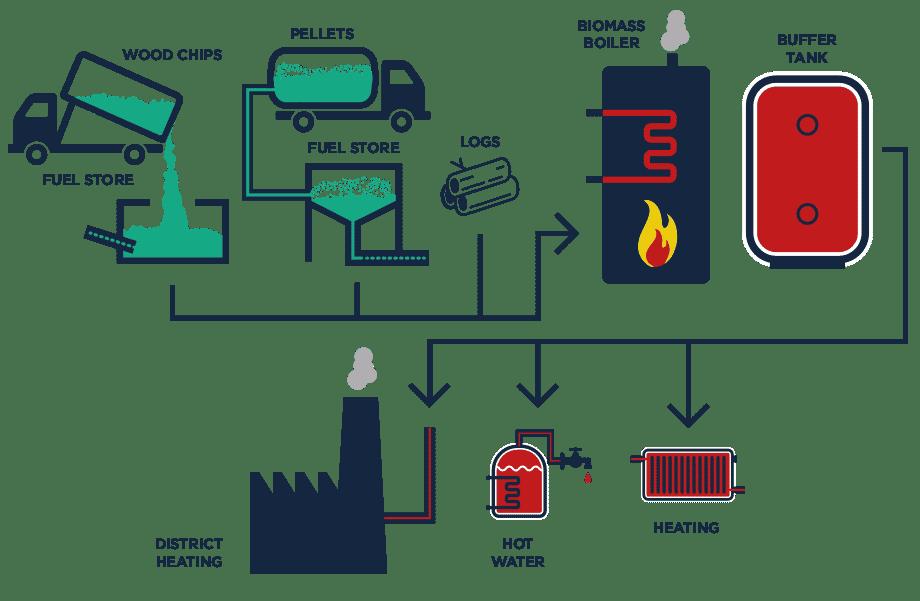 How biomass boilers work - Novalux Energy
